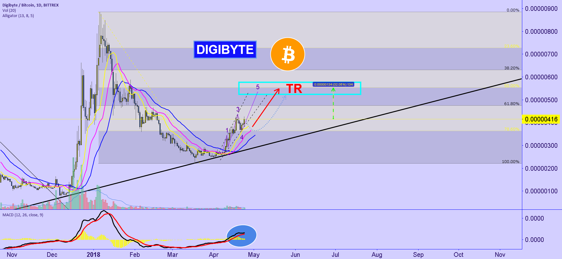DigiByte : target here !