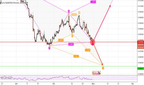 EURGBP: pattern