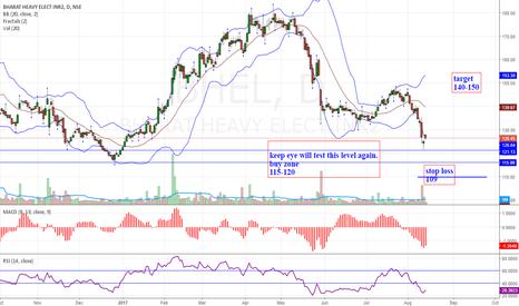 BHEL: BHEL-High probability buy setup