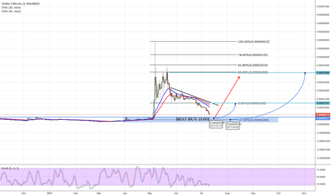 STRBTC: STELLAR BUY ZONE D1