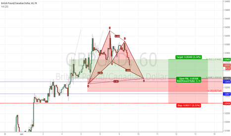 GBPCAD: GBPCAD - Potential Bullish Bat