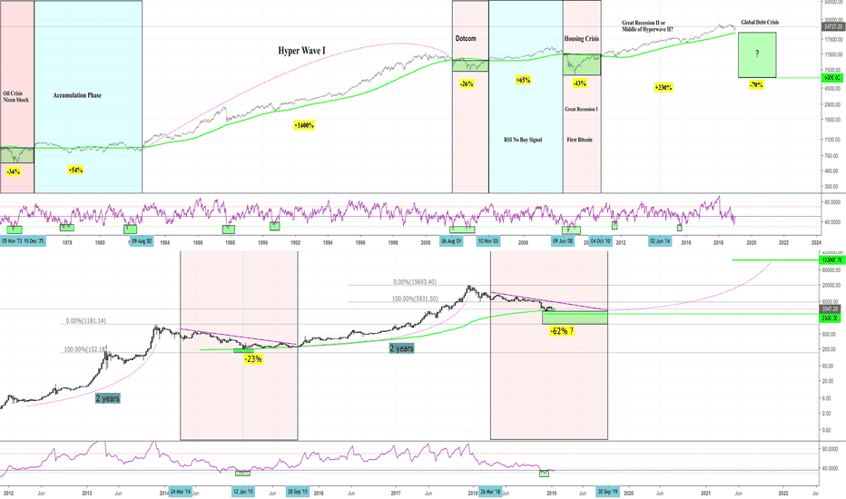 Btcusd Btc Weekly Chart Dow Jones Signals For Bitcoin