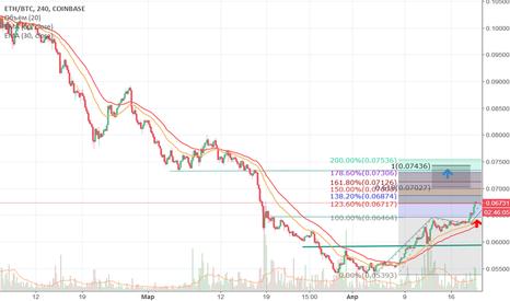 ETHBTC: Прогноз на ETH/BTC