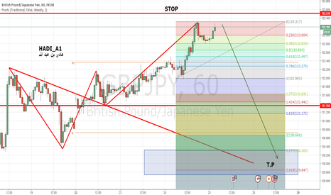 GBPJPY: Wolfe wava short for GBPJPY