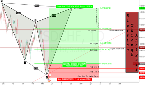 USDCHF: I KNOW YOU ARE WAITING !!