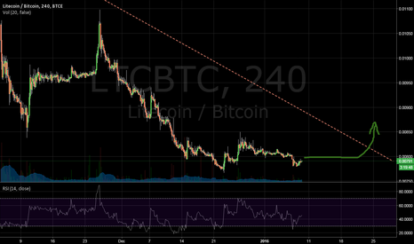 LTCBTC: LTC/BTC double bottom
