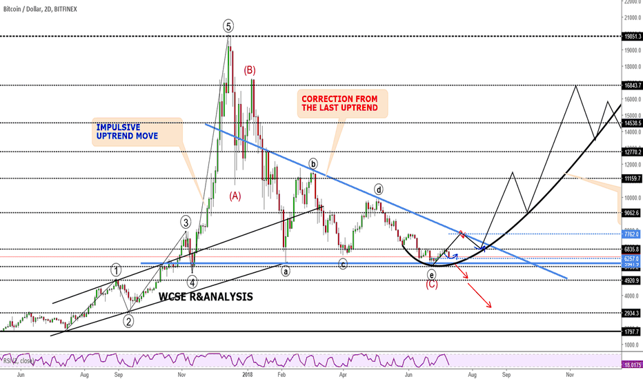BTCUSD: Bitcoin Trading Ideas and Potential opportunity