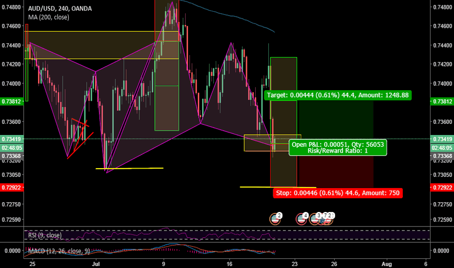AUDUSD: AUD/USD 4h chart, pattern formation