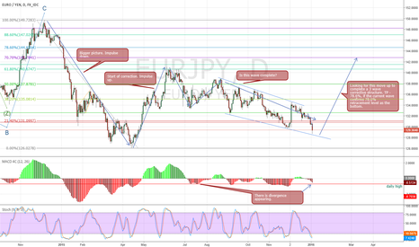 EURJPY: EURJPY - Potential long term buy set up
