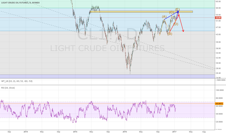 CL1!: oil thats the patern i see