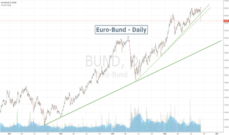 BUND: Is this the end of the Euro-Bund bubble ? ? ?