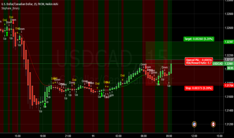 USDCAD: WAIT BREAKOUT ON USDCAD