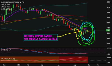 DXY: Dollar Index broken weekly upper range