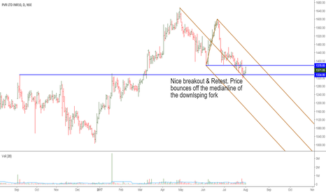 PVR: PVR Limited: Constructive Price Action At Support