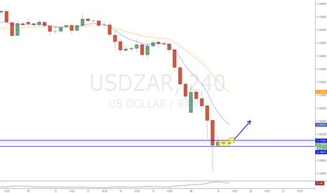 USDZAR: USDZAR南非兰特均线修正实验性交易(高风险)