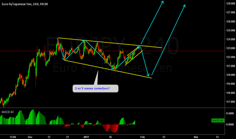 EURJPY: EURJPY corrective structure