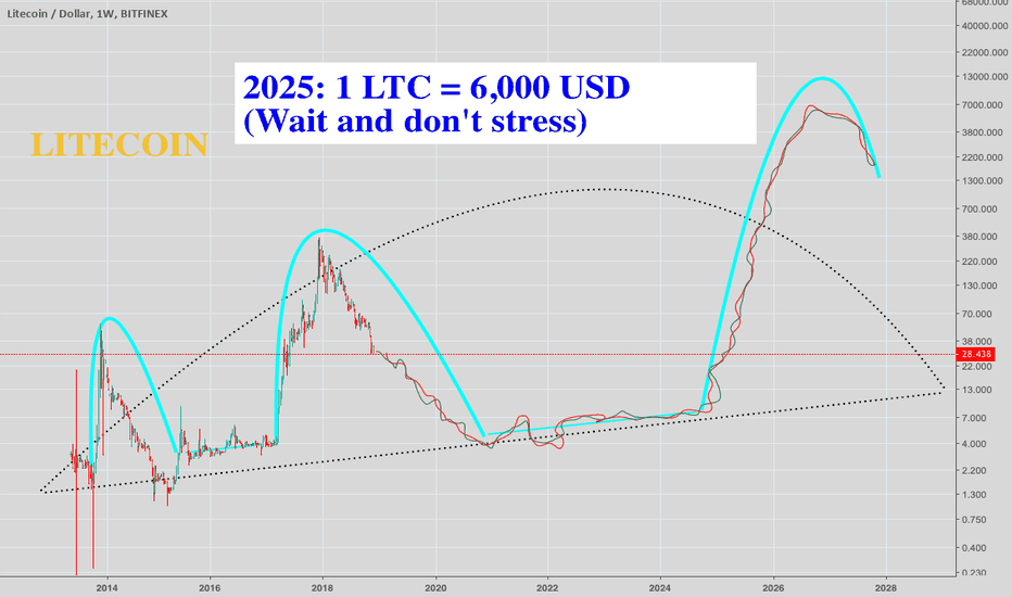 LTCUSD: 2025: 1 Litecoin = 6,000 USD /// LONG-TERM TA