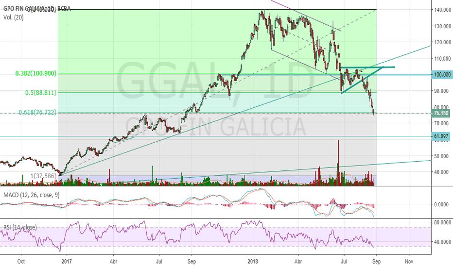GGAL: $ggal apoyando en el 615 de #fibonacci