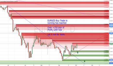 EURNZD: Over +250 pips with my Buy Trade in running, until now