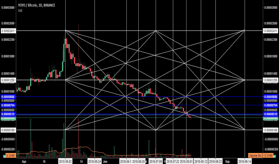 YOYOBTC: 189 is our target