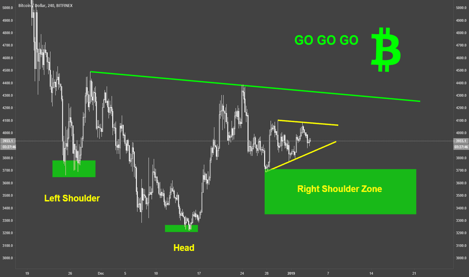 BTCUSD: BITCOIN / BTCUSD / H4 / Head and Shoulders Pattern