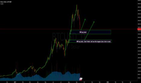 BTCUSD: Bitcoin - 50% REKTracement buy