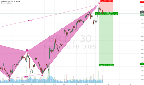 BR1!: Sell Brent 30
