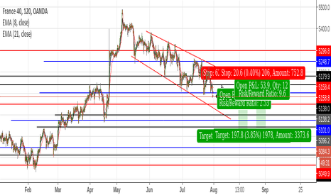 FR40EUR: 2 area to look for potential short