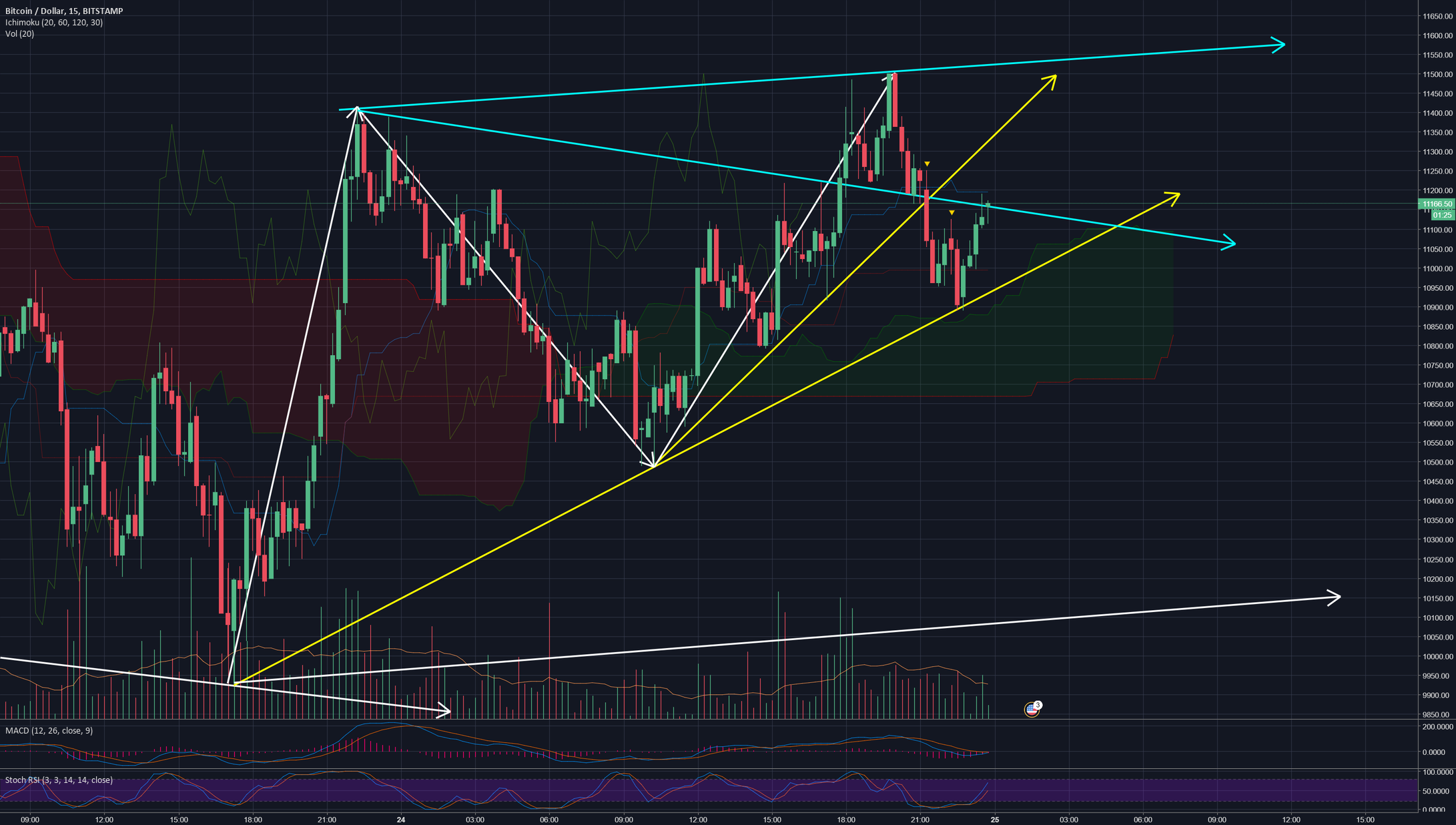 Bitcoin 15 Min chart - Update 1