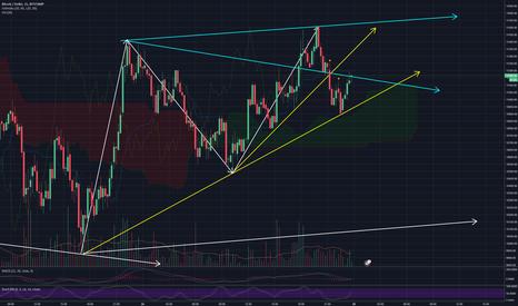BTCUSD: Bitcoin 15 Min chart - Update 1