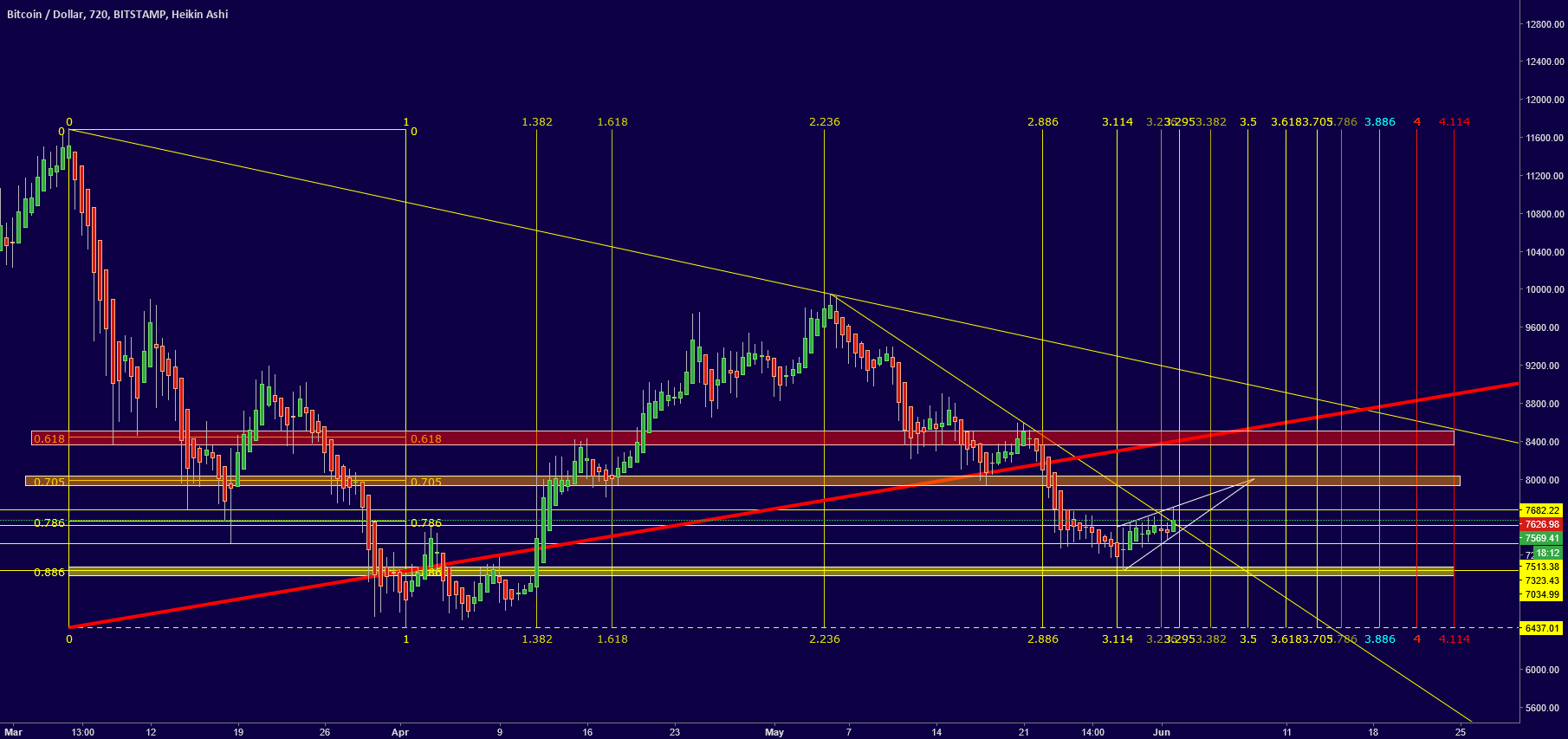 Bitcoin Timefibs chart for BITSTAMP:BTCUSD by TheTrex ...