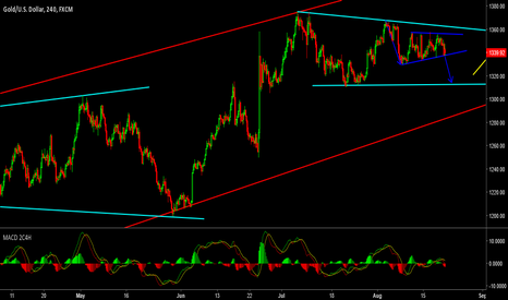 XAUUSD: read to SELL