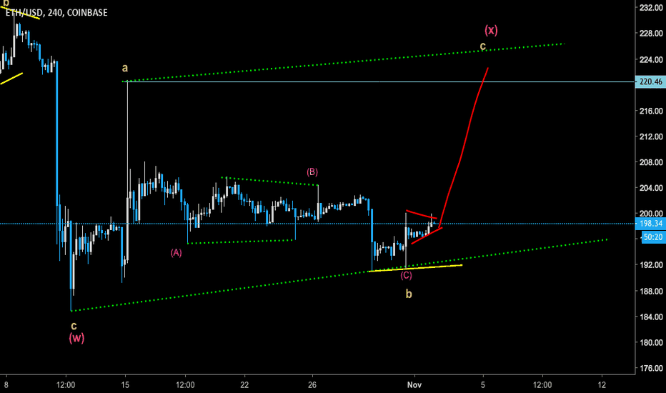 ETHUSD: ETH - watch the flag break out for long to the retest the top