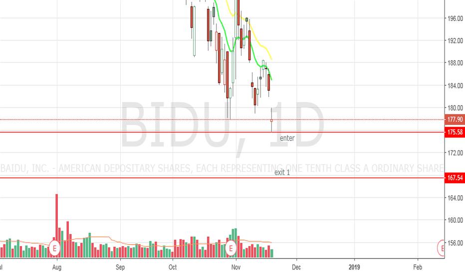 BIDU: BIDU - next trade on this money maker