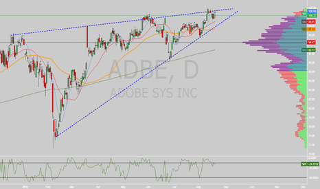ADBE: $ADBE rising wedge on daily