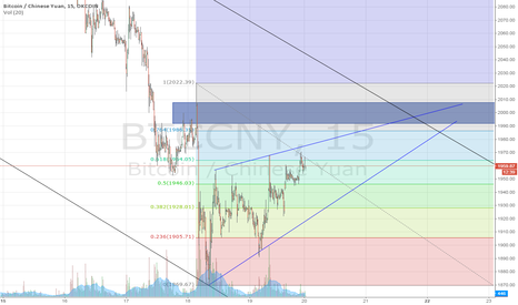 BTCCNY: 12/19/2014 Possible short term outlook