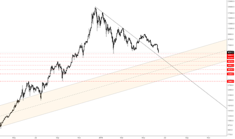 BTCUSD: Bitcoin - Keeping it simple
