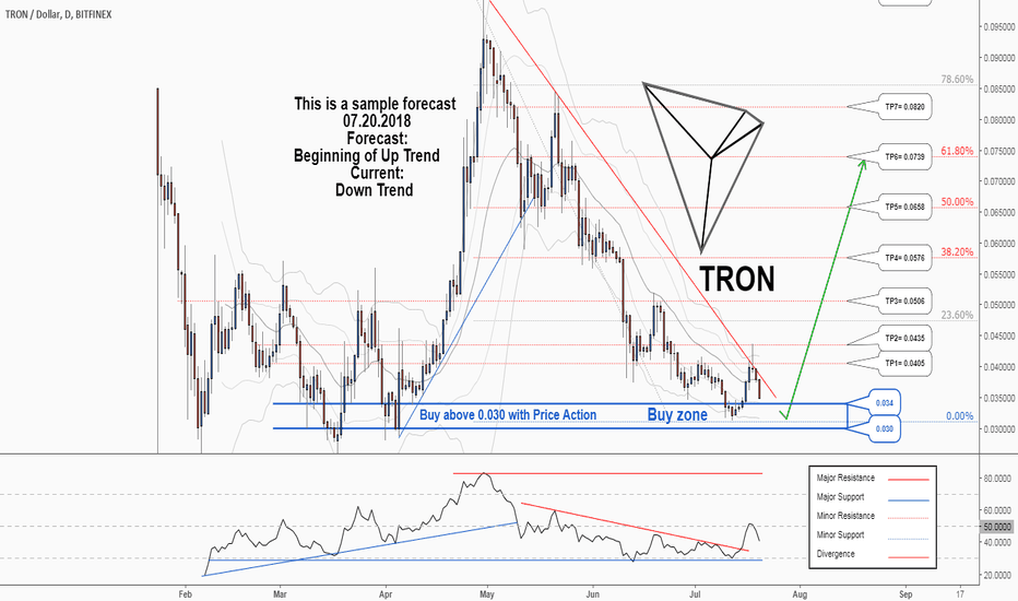 TRXUSD: A trading opportunity to buy in TRXUSD