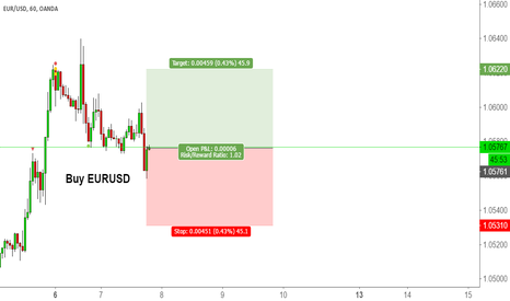 EURUSD: Update For EURUSD