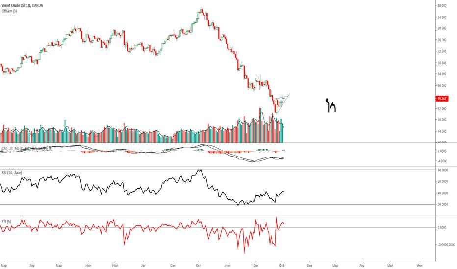 BCOUSD: Нефть. медведи сильней