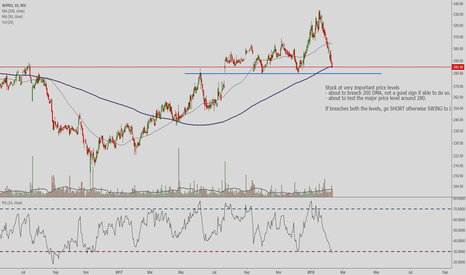 WIPRO: WIPRO at major price levels