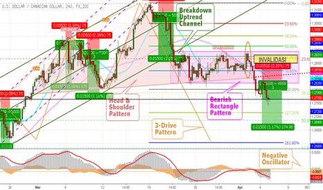 USDCAD: Breakout Dua Chart Pattern Sekaligus, USD CAD Siap Terjun