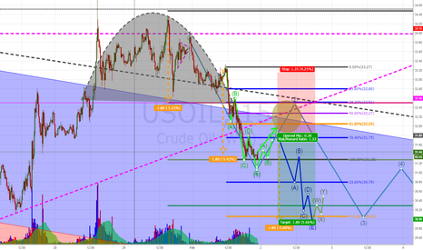 USOIL: Short round top - 15min