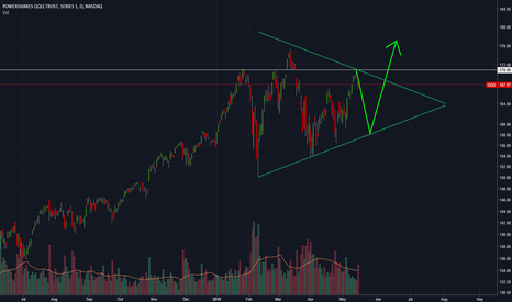 QQQ: QQQ symetric triangle