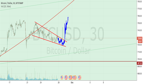 BTCUSD: BTC Falling wedge going into Pay week.