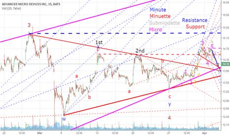 AMD: AMD (Part 14) Breakout st-wedge?