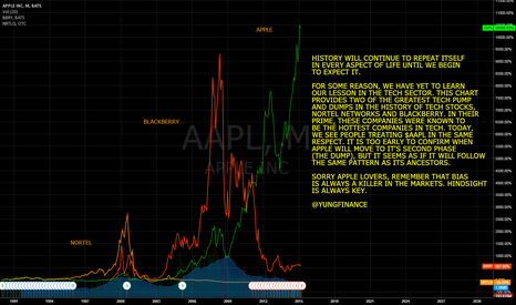 AAPL: $AAPL TO BE NEXT CANDIDATE FOR TECH P&D