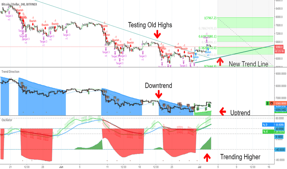 BTCUSD: Testing Old Highs