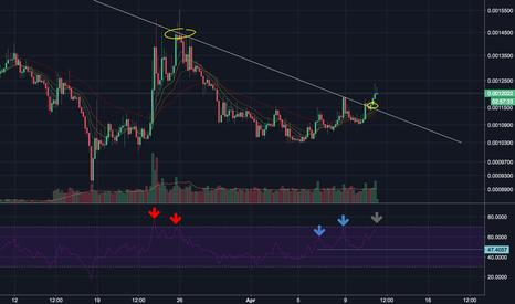 NEBLBTC: NEBL Witnessing a Breakout? All Eyes on the RSI.