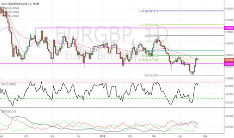 EURGBP: Potential new bearish trend forming